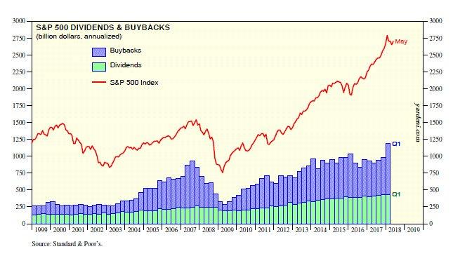 budoucnost investic: S&P500
